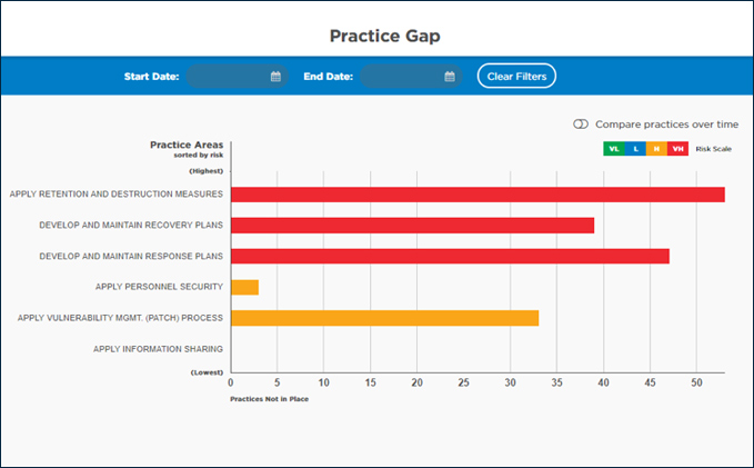See Practice Gaps at a Glance