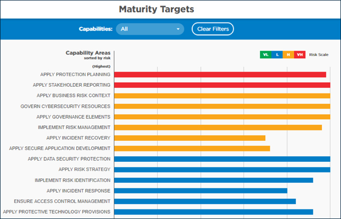 Set Initial Cybermaturity Targets for Each Capability