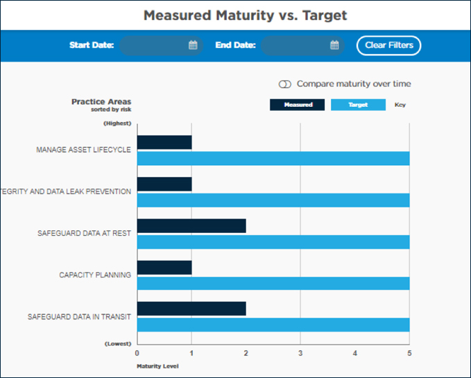 See How Current Maturity Measures up Against Target Maturity